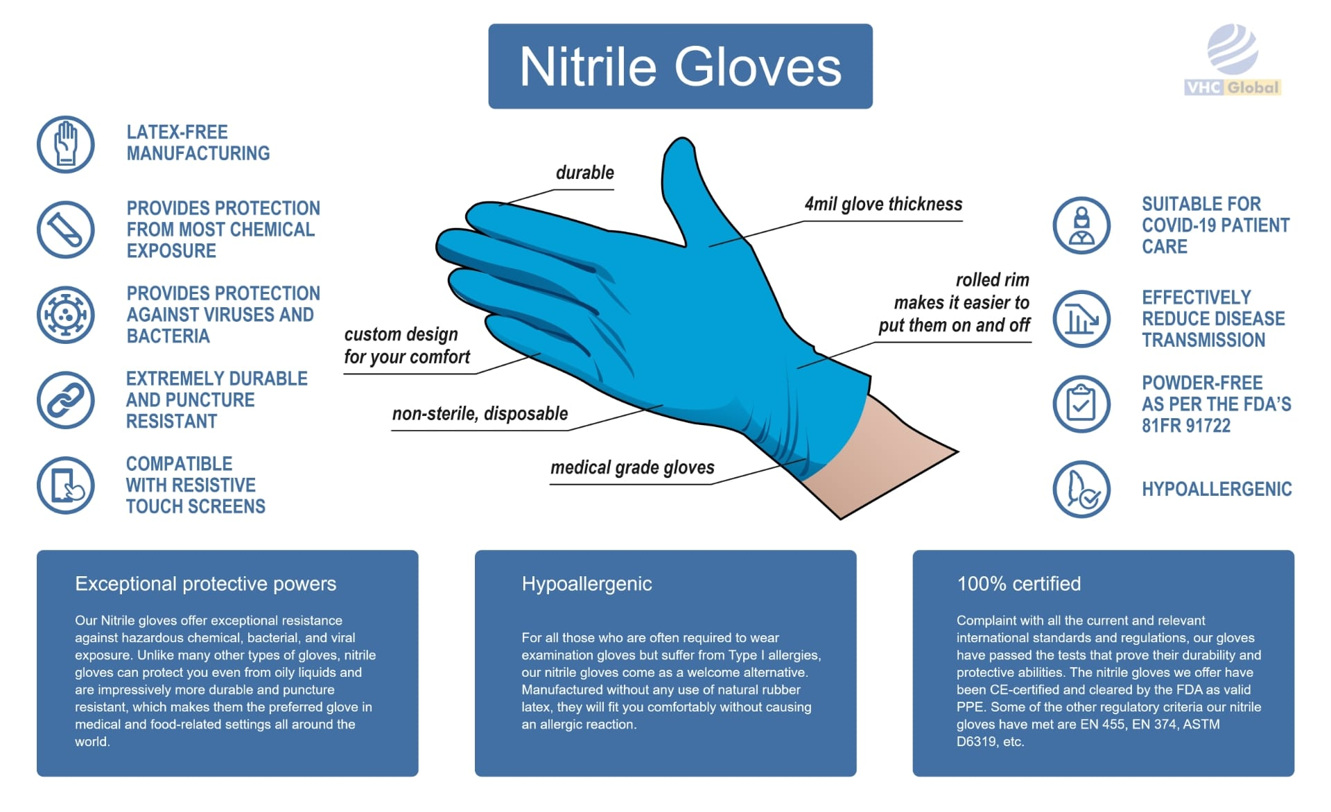 nitrile gloves infographic. Everything you need to know about Nitrile Gloves. LATEX FREE MANUFACTURING, PROVIDES PROTECTION FROM MOST CHEMICAL EXPOSURE,PROVIDES PROTECTION AGAINST VIRUSES AND BACTERIA, custom design for your comfort, durable, EXTREMELY DURABLE AND PUNCTURE RESISTANT, COMPATIBLE WITH RESISTIVE TOUCH SCREENS,SUITABLE FOR COVID-19 PATIENT CARE, EFFECTIVELY REDUCE DISEASE TRANSMISSION , POWDER-FREE AS PER THE FDA'S 81FR 91722, HYPOALLERGENIC