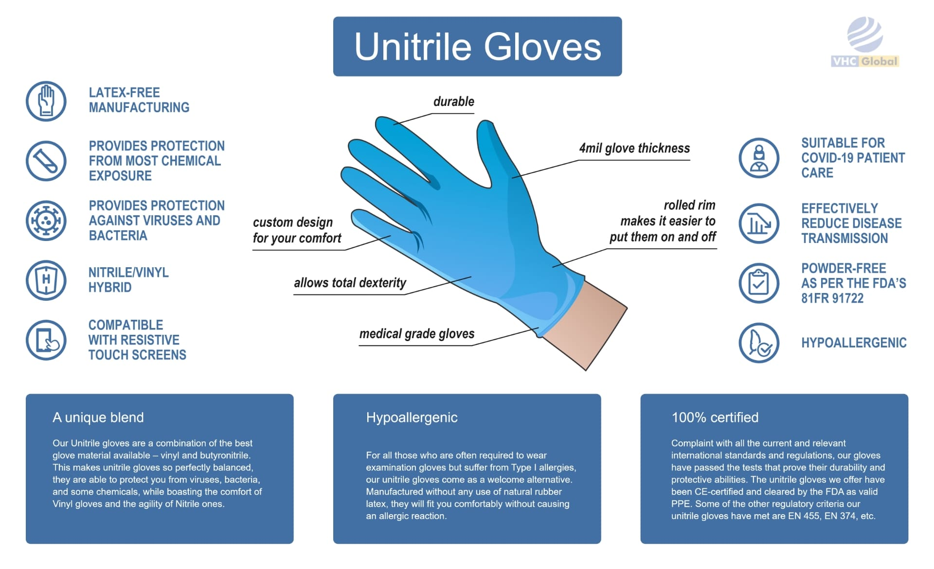 Unitrile gloves infographic. Everything you need to know about Unitirile Gloves. LATEX-FREE MANUFACTURING, PROVIDES PROTECTION FROM MOST CHEMICAL EXPOSURE, PROVIDES PROTECTION AGAINST VIRUSES AND BACTERIA, NITRILE/VINYL HYBRID, COMPATIBLE WITH RESISTIVE TOUCH SCREENS, durable, SUITABLE FOR COVID-19 PATIENT CARE, EFFECTIVELY REDUCE DISEASE TRANSMISSION, POWDER-FREE AS PER THE FDA'S 81FR 91722, HYPOALLERGENIC