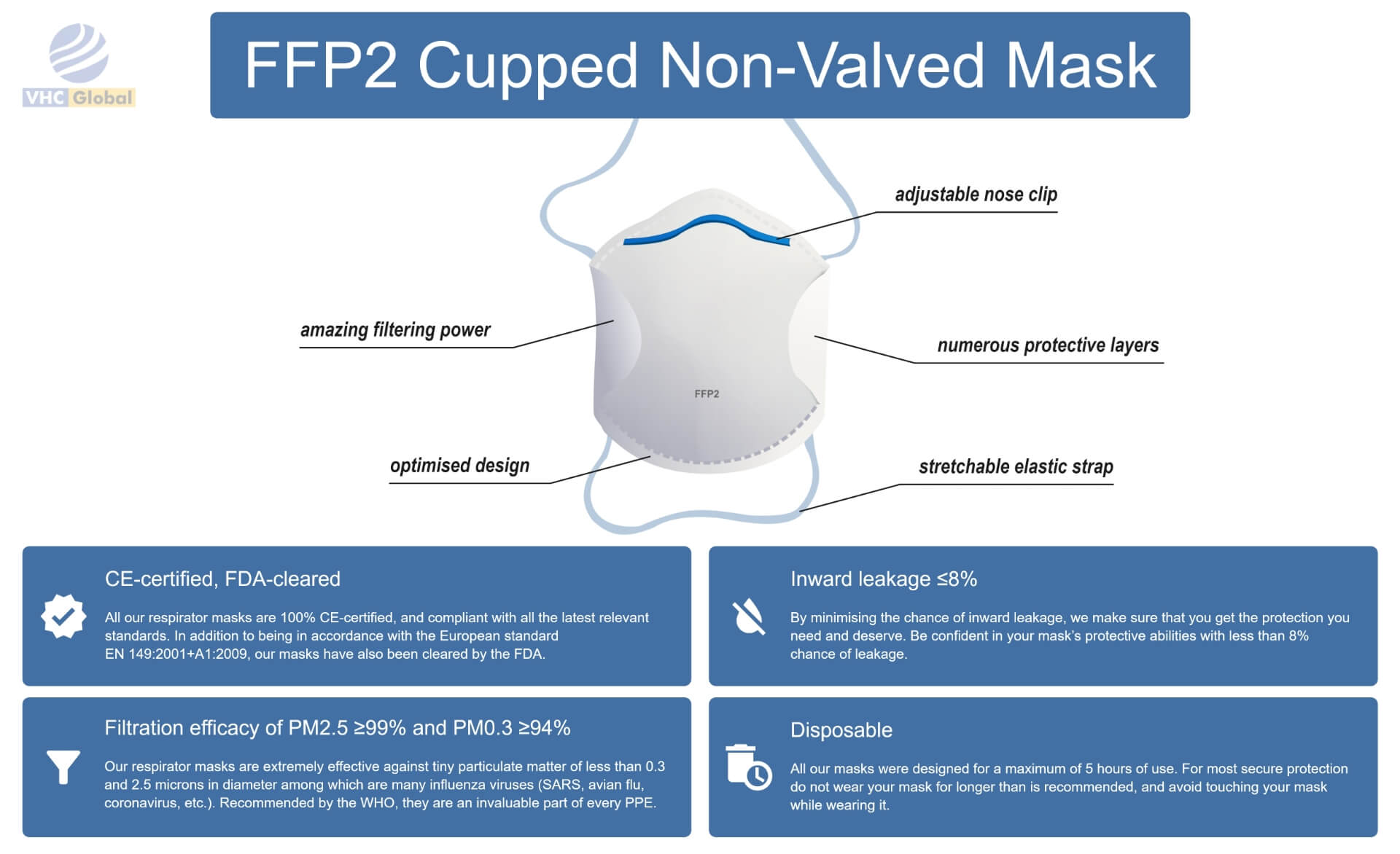 Infographic for the FFP2 face mask, FFP2 Mask Cupped Non-Valved. All details. FFP2 Respirator Mask or FFP2 Mask Cupped non-valved . Adjustable nose clip, Stethable elastic strip, numerous protective layers, optimized design, amazing filtering power, improved breathability. Inward leaking 99% and PM0.3>94%