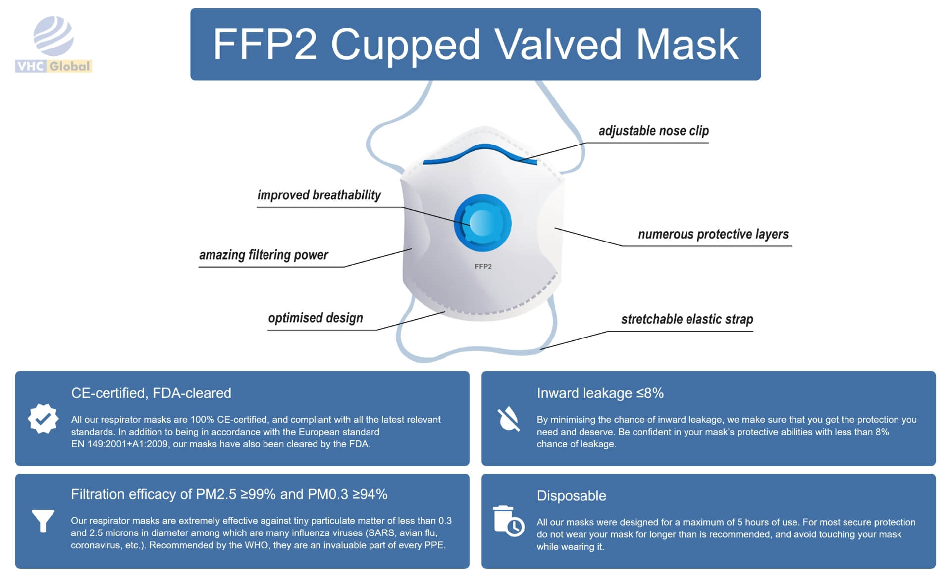 Infographic for the FFP2 face mask, FFP2 Mask Cupped Valved. All details. FFP2 Respirator Mask or FFP2 Mask Cupped valved . Adjustable nose clip, Stretchable elastic strip, numerous protective layers, optimized design, amazing filtering power, improved breathability. Inward leaking 99% and PM0.3>94%