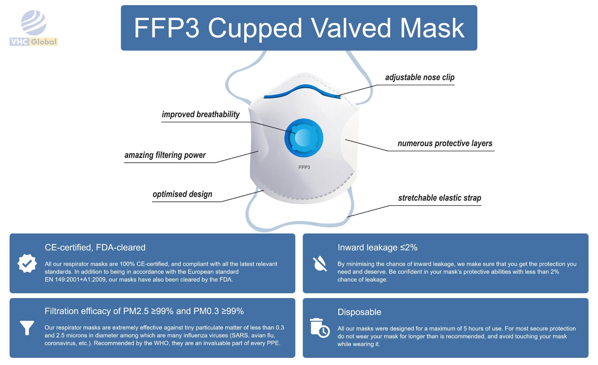 Infographic for the FFP3 Cupped Valved Mask. All details for this mask are on this infographic. From nose to the chin. Adjustable nose clip, improved breathability, numerous protective layers, amazing filtering power, optimized design and stretchable elastic strap