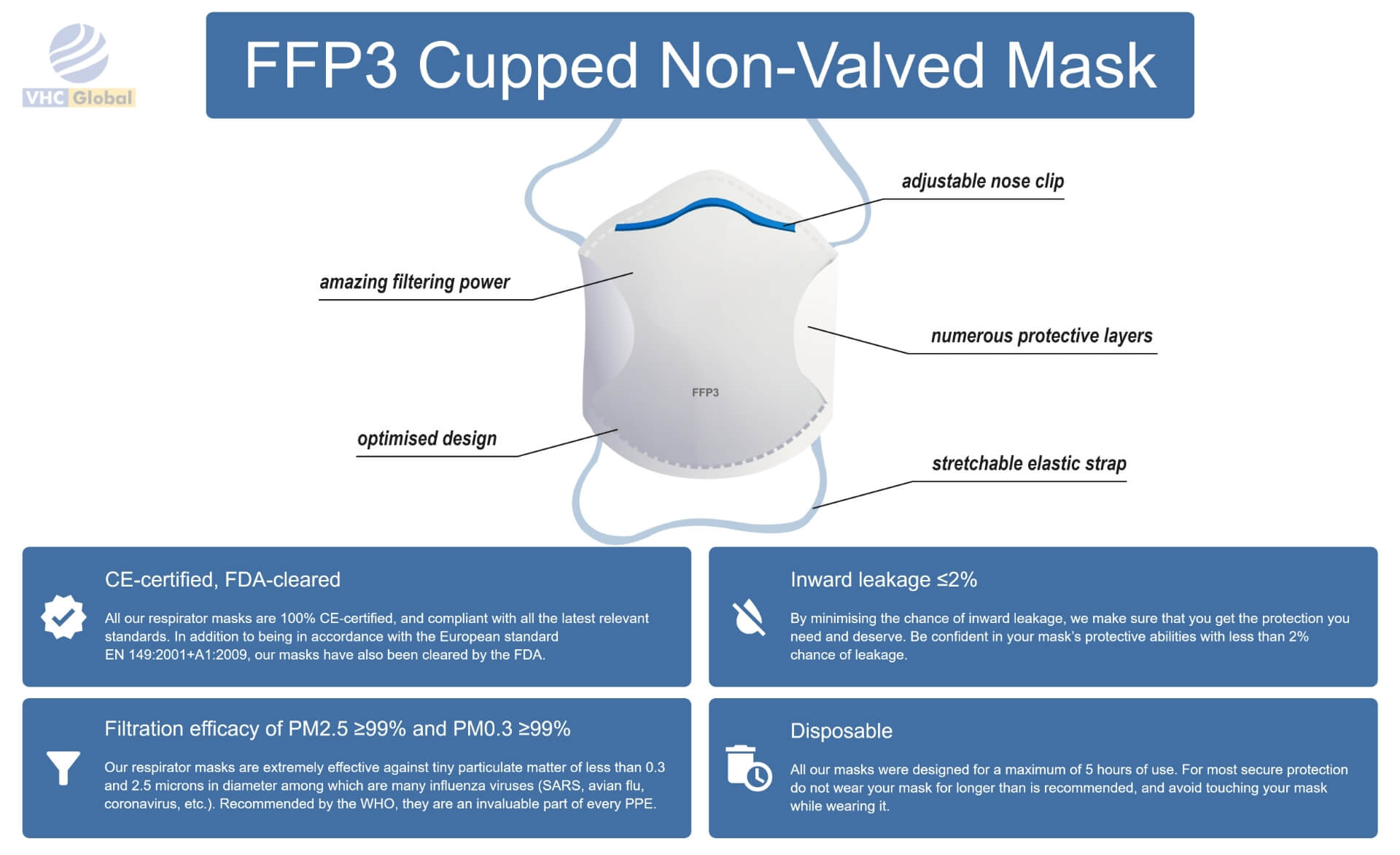Infographic for the FFP3 Cupped Non-Valved Mask. All details for this mask are on this infographic. From nose to the chin. Adjustable nose clip, improved breathability, numerous protective layers, amazing filtering power, optimized design and stretchable elastic strap