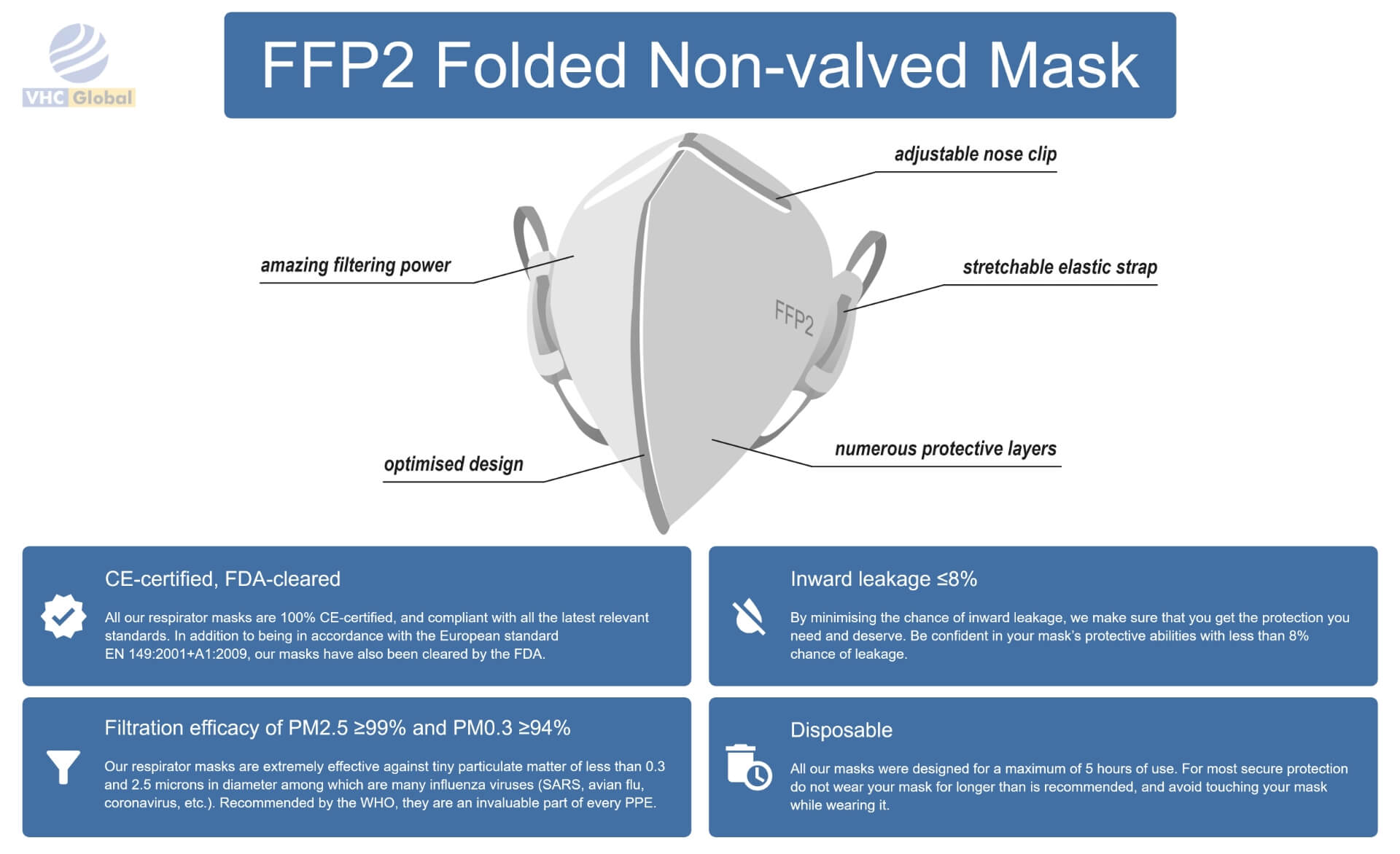Infographic for the FFP2 face mask, FFP2 Mask Folded Non-Valved. All details. FFP2 Respirator Mask or FFP2 Mask Folded Non-Valved. Adjustable nose clip, Stretchable elastic strip, numerous protective layers, optimized design, amazing filtering power, improved breathability. Inward leaking 99% and PM0.3>94%