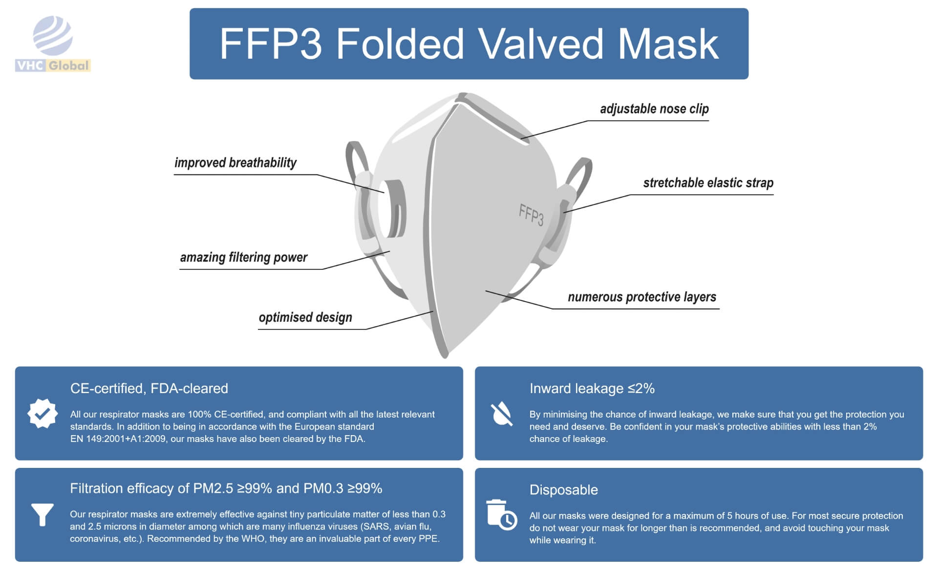 Infographic for the FFP3 Folded Valved Mask. All details for this mask are on this infographic. From nose to the chin. Adjustable nose clip, improved breathability, numerous protective layers, amazing filtering power, optimized design and stretchable elastic strap