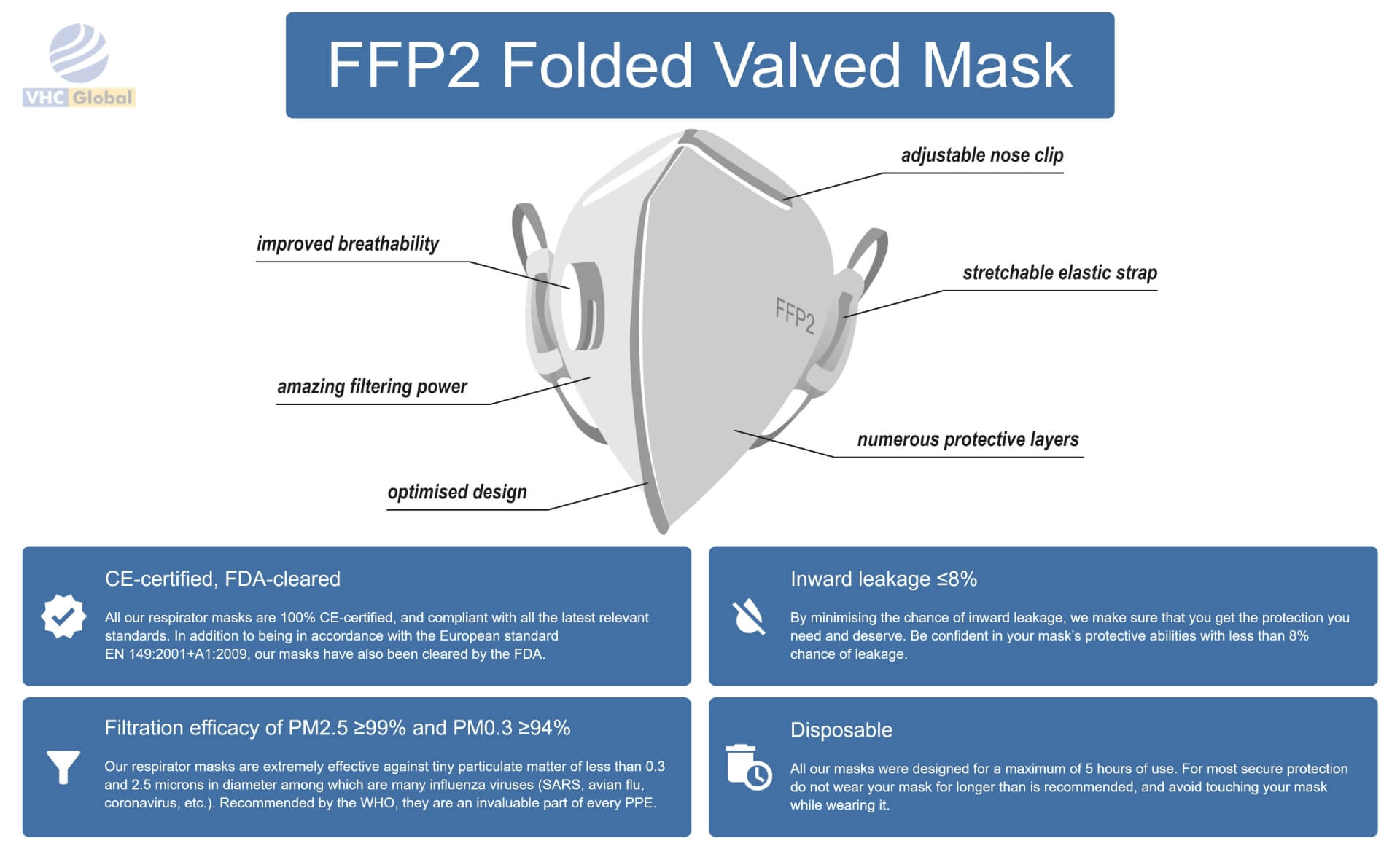 Infographic for the FFP2 Folded Valved Mask. All details for this mask are on this infographic. From nose to the chin. Adjustable nose clip, improved breathability, numerous protective layers, amazing filtering power, optimized design and stretchable elastic strap