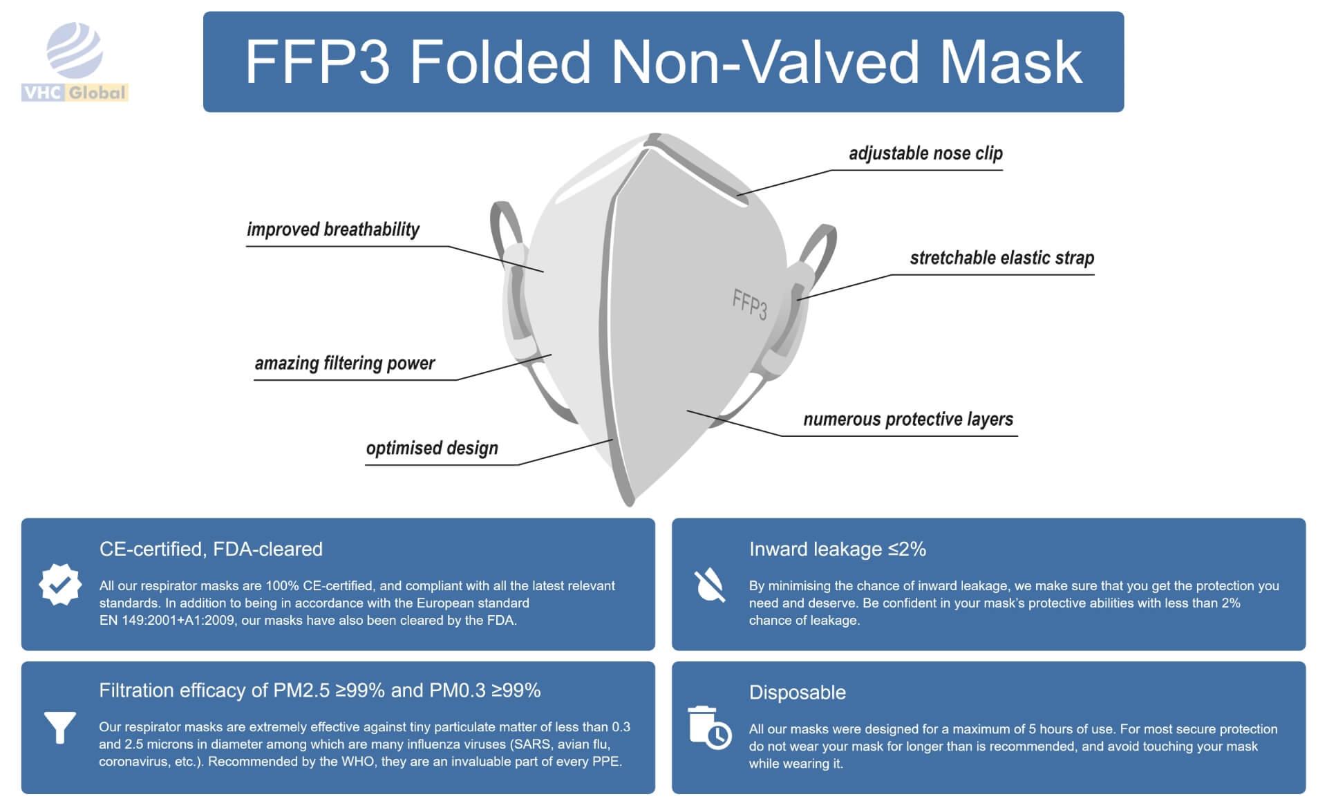 Infographic for the FFP3 Folded Non-Valded Mask. All details for this mask are on this infographic. From nose to the chin. Adjustable nose clip, improved breathability, numerous protective layers, amazing filtering power, optimized design and stretchable elastic strap