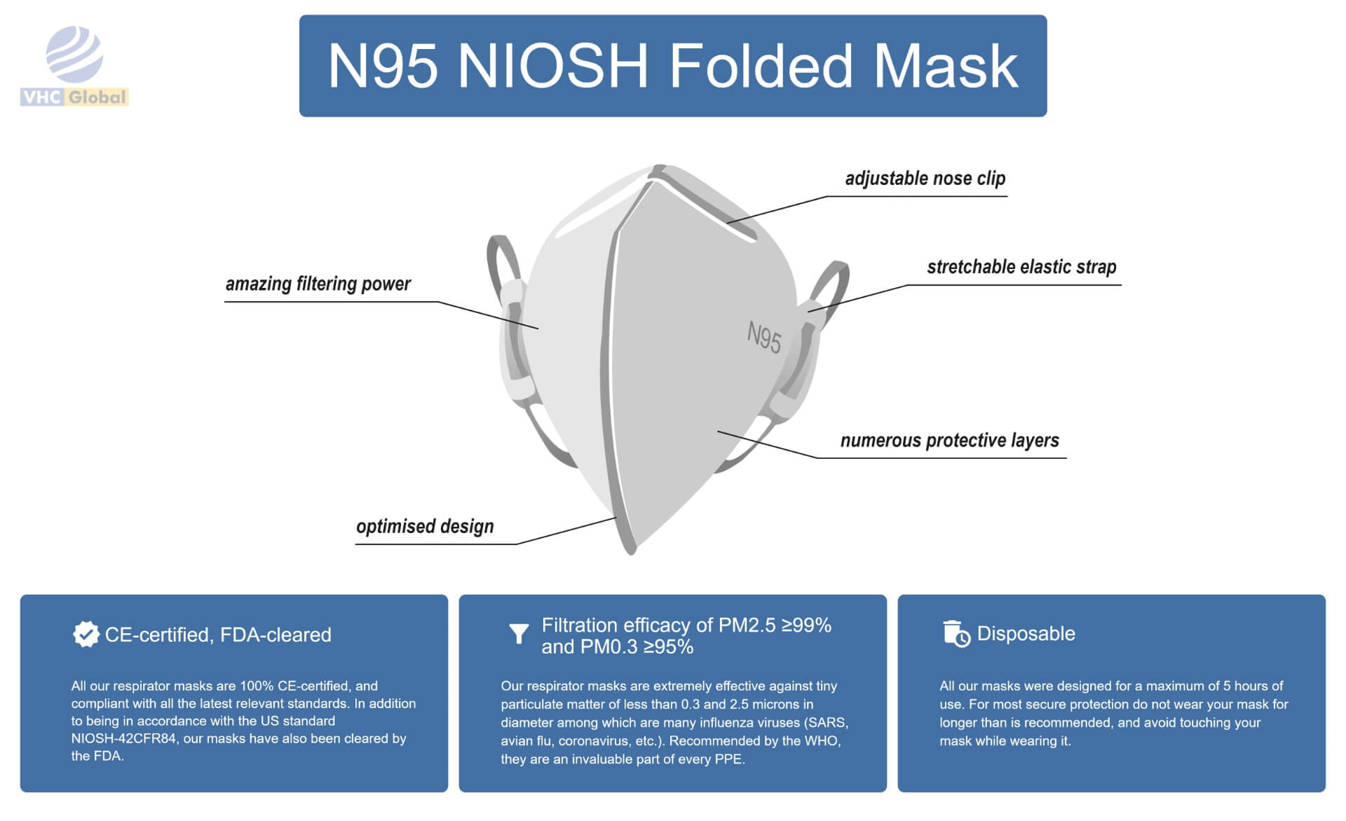 Infographic for the N95 NIOSH Folded Mask. All details for this mask are on this infographic. From nose to the chin. Adjustable nose clip, improved breathability, numerous protective layers, amazing filtering power, optimized design and stretchable elastic strap