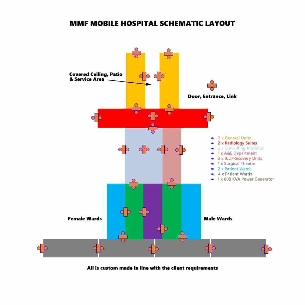 mobile clinic scheme. Hospital schematic layout