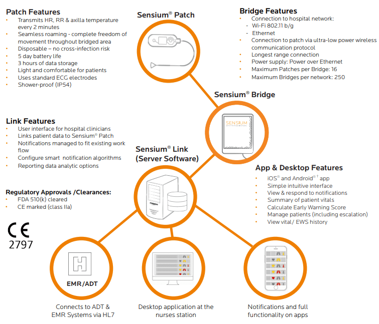 Patch Features, Sensium Patch, Bridge Features, Link Features, App & Desktop Features